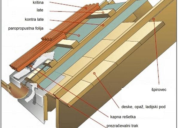 montaža kovinskih kritin